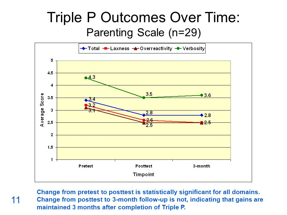 Triple P Outcomes Over Time: Parenting Scale (n=29) Change from pretest to posttest is statistically significant for all domains.