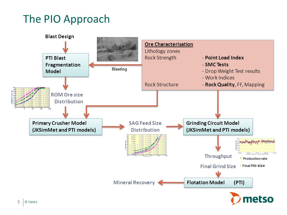 © Metso The PIO Approach Ore Characterisation Lithology zones Rock Strength - Point Load Index - SMC Tests - Drop Weight Test results - Work Indices R