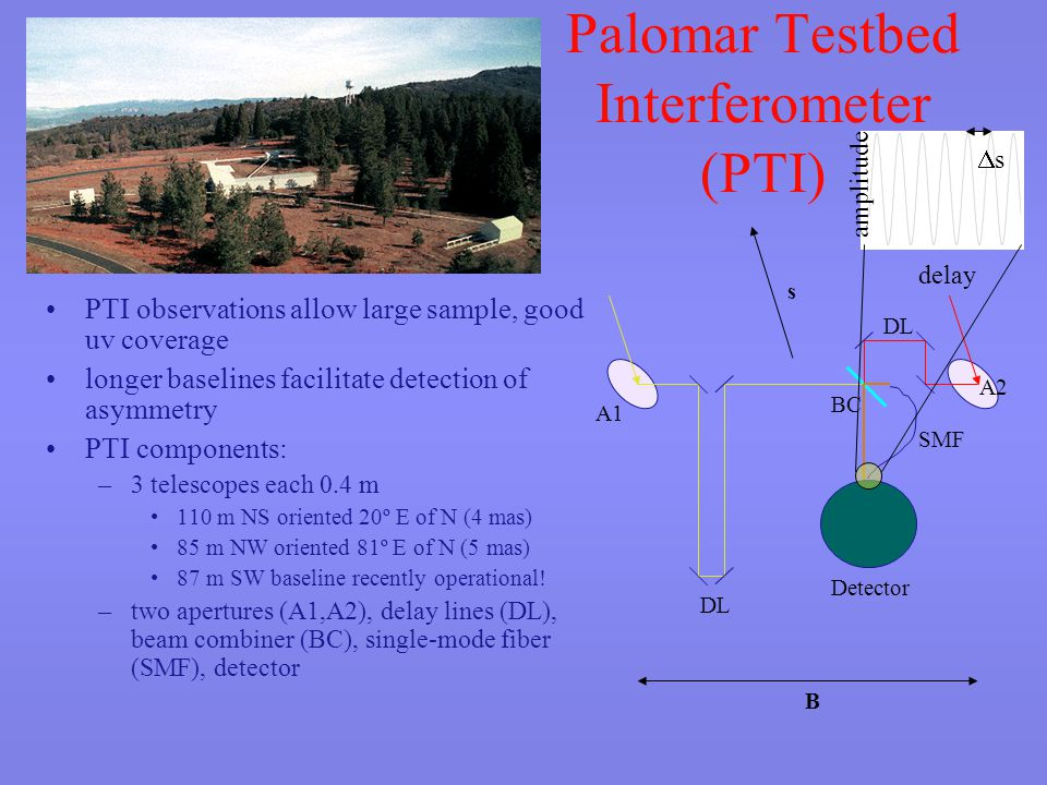 Palomar Testbed Interferometer (PTI) PTI observations allow large sample, good uv coverage longer baselines facilitate detection of asymmetry PTI components: –3 telescopes each 0.4 m 110 m NS oriented 20º E of N (4 mas) 85 m NW oriented 81º E of N (5 mas) 87 m SW baseline recently operational.