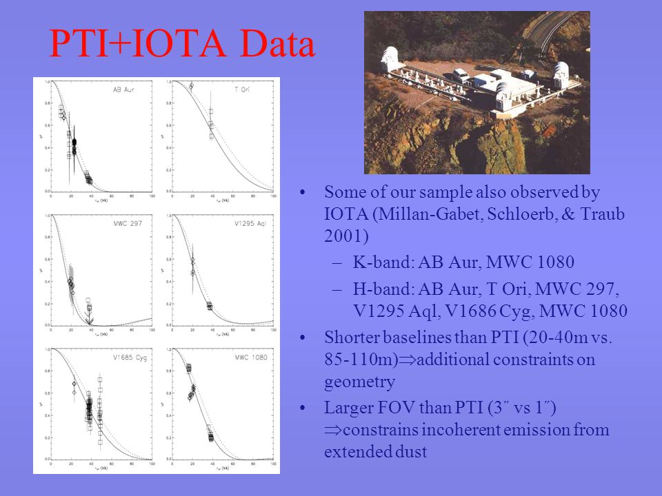 PTI+IOTA Data Some of our sample also observed by IOTA (Millan-Gabet, Schloerb, & Traub 2001) –K-band: AB Aur, MWC 1080 –H-band: AB Aur, T Ori, MWC 297, V1295 Aql, V1686 Cyg, MWC 1080 Shorter baselines than PTI (20-40m vs.