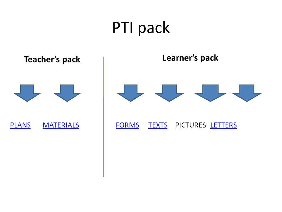 PTI pack Teacher's pack PLANSPLANS MATERIALSMATERIALS Learner's pack FORMSFORMS TEXTS PICTURES LETTERS TEXTS LETTERS