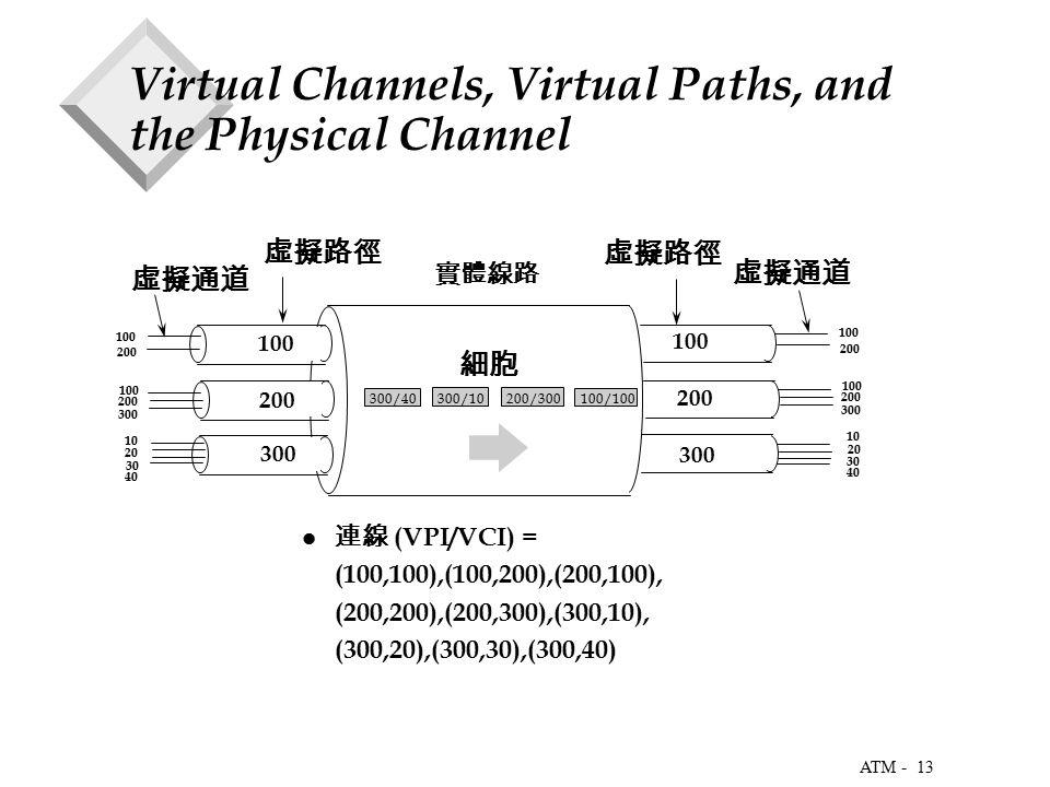 13 ATM - Virtual Channels, Virtual Paths, and the Physical Channel 虛擬路徑 虛擬通道 實體線路 100 200 300 100 200 100 200 300 10 20 30 40 連線 (VPI/VCI) = (100,100),(100,200),(200,100), (200,200),(200,300),(300,10), (300,20),(300,30),(300,40) 100/100 200/300 300/10 300/40 100 200 100 200 300 10 20 30 40 虛擬路徑 虛擬通道 細胞