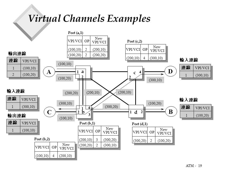 19 ATM - Virtual Channels Examples 1 A D 1 C B (300,10) (100,20) (300,20) (100,10) (300,10) (200,20) (200,10) (100,10) (100,20) 2 3 1 2 2 4 2 VPI/VCI OP (100,10) 2 (200,10) New VPI/VCI (100,20) 2 (200,20) VPI/VCI OP (200,10) 3 (300,20) New VPI/VCI (200,20) 2 (300,10) VPI/VCI OP (300,20) 2 (100,20) New VPI/VCI VPI/VCI OP (200,10) 4 (300,10) New VPI/VCI a b c d Port (a,1) Port (c,2) Port (d,1) Port (b,1) VPI/VCI OP (100,10) 4 (200,10) New VPI/VCI Port (b,2) 4 1 (100,20) VPI/VCI 1 (300,10) VPI/VCI 1 (300,10) VPI/VCI 1 (100,10) VPI/VCI 連線 1 (100,10) VPI/VCI 輸出連線 2 (100,20) (200,10) 輸出連線 輸入連線 連線