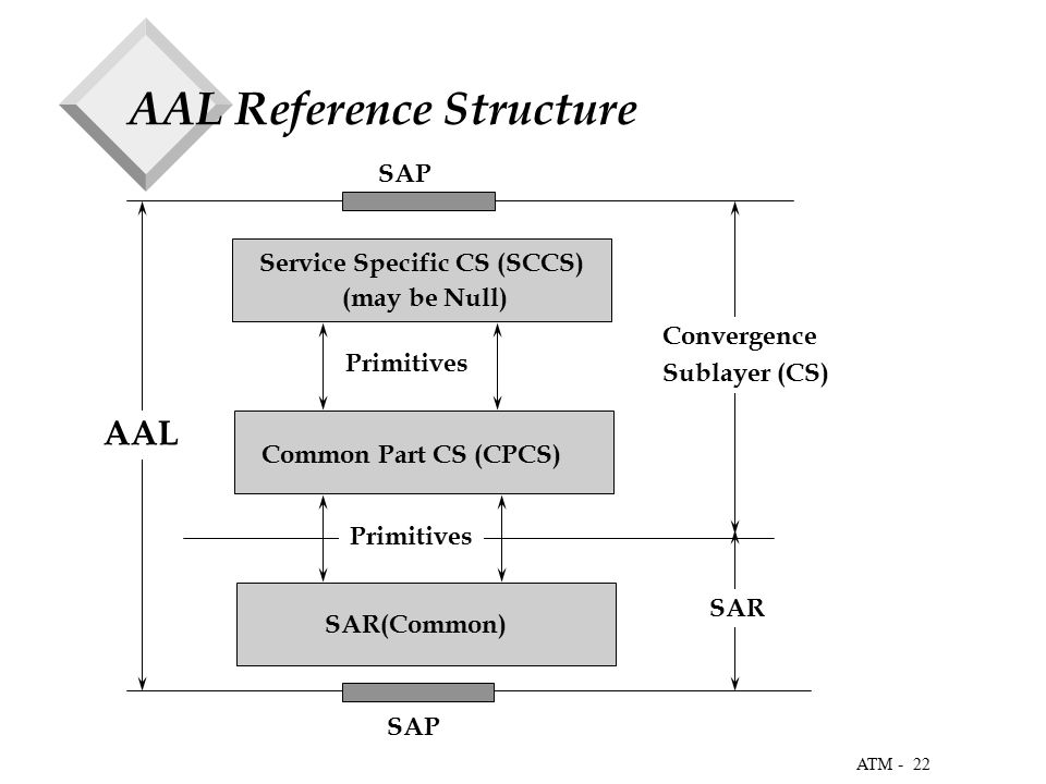 22 ATM - AAL Reference Structure Service Specific CS (SCCS) (may be Null) Common Part CS (CPCS) SAR(Common) AAL Convergence Sublayer (CS) SAR SAP Primitives