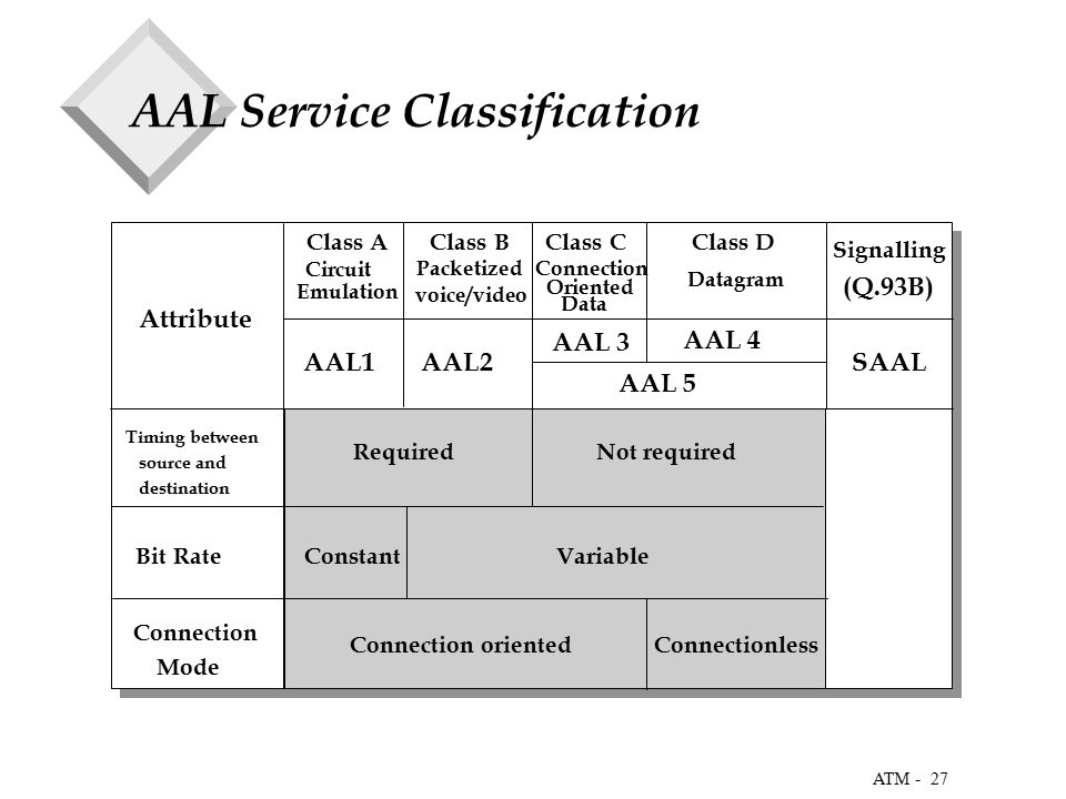 27 ATM - AAL Service Classification Timing between source and destination Class A Class B Class C Class D Required Not required Bit Rate Constant Variable Connection Mode Connection oriented Connectionless Circuit Emulation Packetized voice/video Connection Oriented Data Datagram Attribute AAL1 AAL2 SAAL AAL 5 AAL 4 AAL 3 Signalling (Q.93B)