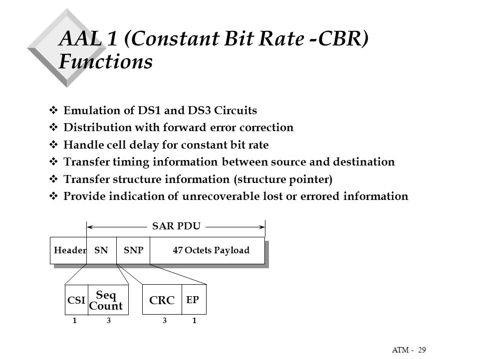 29 ATM - AAL 1 (Constant Bit Rate -CBR) Functions  Emulation of DS1 and DS3 Circuits  Distribution with forward error correction  Handle cell delay for constant bit rate  Transfer timing information between source and destination  Transfer structure information (structure pointer)  Provide indication of unrecoverable lost or errored information Header SN SNP 47 Octets Payload SAR PDU CSI Seq Count EP CRC 1 3 3 1
