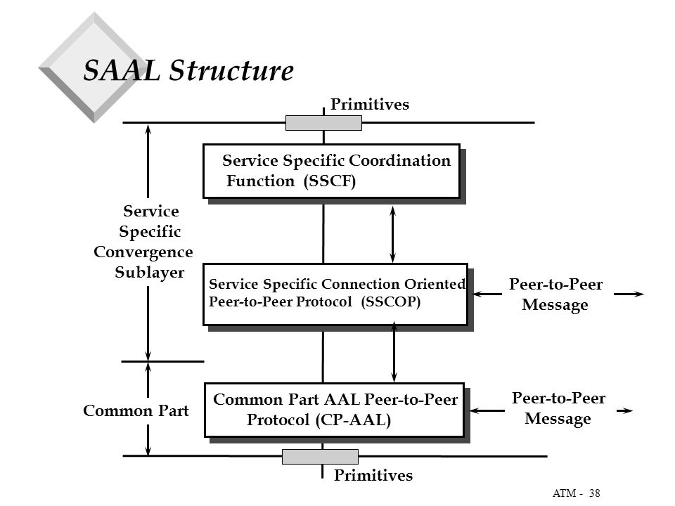 38 ATM - SAAL Structure Service Specific Coordination Function (SSCF) Service Specific Connection Oriented Peer-to-Peer Protocol (SSCOP) Common Part AAL Peer-to-Peer Protocol (CP-AAL) Service Specific Convergence Sublayer Common Part Peer-to-Peer Message Peer-to-Peer Message Primitives
