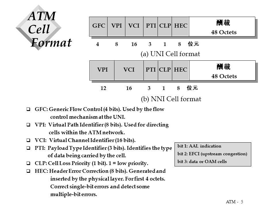 5 ATM - ATM Cell Format 酬載 48 Octets GFC VPI VCI PTI CLP HEC 4 8 16 3 1 8 位元 酬載 48 Octets VPI VCI PTI CLP HEC 12 16 3 1 8 位元 (a) UNI Cell format (b) NNI Cell format  GFC: Generic Flow Control (4 bits).