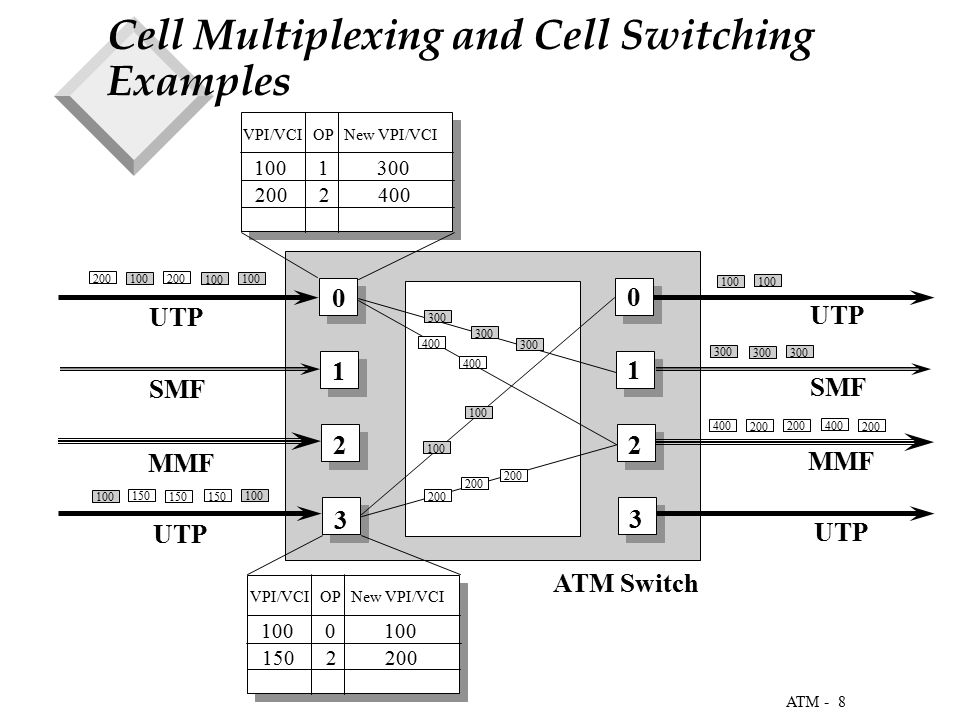 8 ATM - Cell Multiplexing and Cell Switching Examples 100 200 100 200 150 100 200 400 200 400 300 100 VPI/VCI OP New VPI/VCI 100 0 100 150 2 200 0 1 2 3 0 1 2 3 VPI/VCI OP New VPI/VCI 100 1 300 200 2 400 ATM Switch 100 200 300 400 UTP SMF MMF UTP SMF MMF