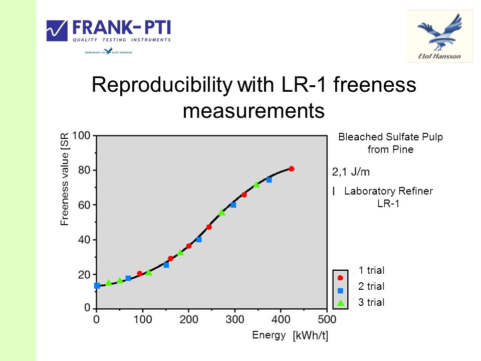 Reproducibility with LR-1 freeness measurements Laboratory Refiner LR-1 Bleached Sulfate Pulp from Pine 1 trial 2 trial 3 trial Energy Freeness value [SR