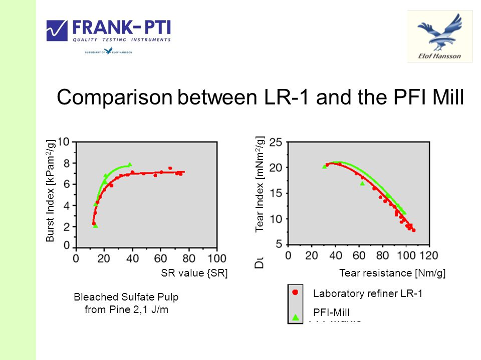 Comparison between LR-1 and the PFI Mill Burst Index [kPam 2 /g] Tear Index [mNm 2 /g] SR value {SR] Tear resistance [Nm/g] Bleached Sulfate Pulp from Pine 2,1 J/m Laboratory refiner LR-1 PFI-Mill