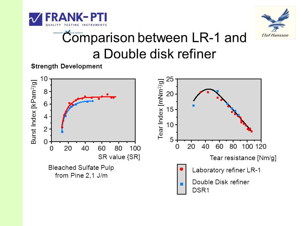 Comparison between LR-1 and a Double disk refiner Burst Index [kPam 2 /g] Tear Index [mNm 2 /g] SR value {SR] Tear resistance [Nm/g] Laboratory refiner LR-1 Double Disk refiner DSR1 Bleached Sulfate Pulp from Pine 2,1 J/m Strength Development