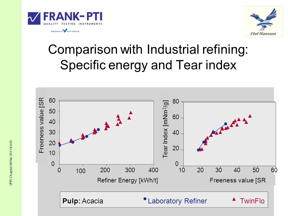 Comparison with Industrial refining: Specific energy and Tear index 0 10 20 30 40 50 60 0 100 200300400 Refiner Energy [kWh/t] Pulp: AcaciaTwinFloLaboratory Refiner SR- Wert [SR] 0 20 40 60 80 102030405060 SR -Wert [SR] Reisslängenindex [mN/g] VPR Chapter 09 No 3511 Ed 01 Tear Index [mNm 2 /g] Freeness value [SR