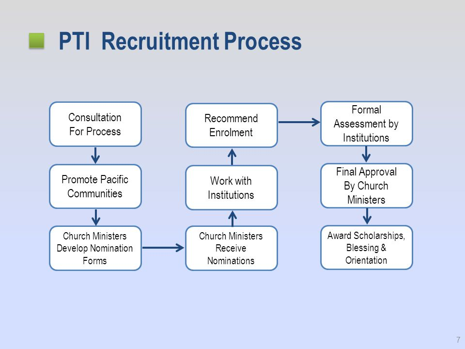 PTI Recruitment Process 7 Consultation For Process Promote Pacific Communities Church Ministers Develop Nomination Forms Recommend Enrolment Work with Institutions Church Ministers Receive Nominations Formal Assessment by Institutions Final Approval By Church Ministers Award Scholarships, Blessing & Orientation