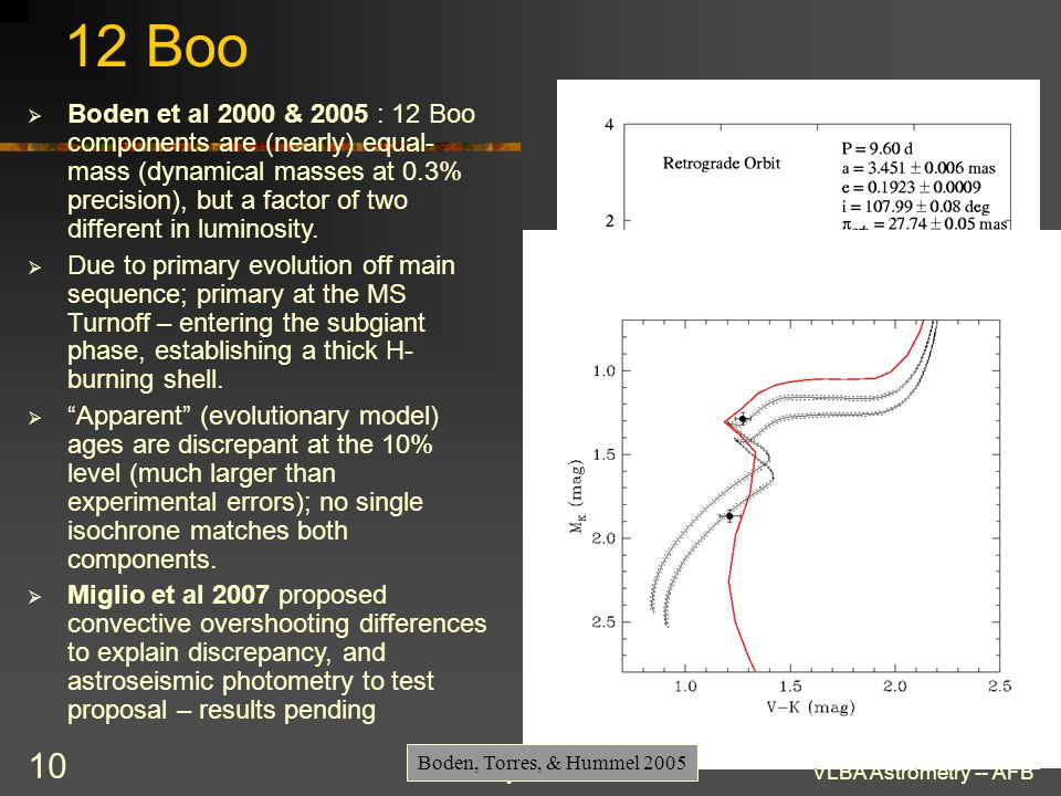 21July2009VLBA Astrometry -- AFB 10 12 Boo  Boden et al 2000 & 2005 : 12 Boo components are (nearly) equal- mass (dynamical masses at 0.3% precision)