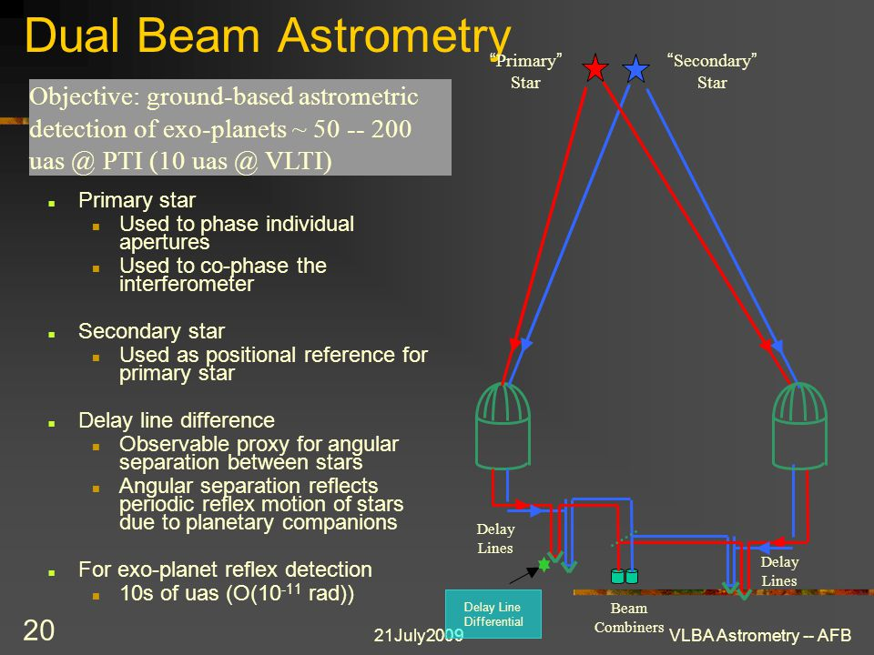 21July2009VLBA Astrometry -- AFB 20 Dual Beam Astrometry Primary star Used to phase individual apertures Used to co-phase the interferometer Secondary
