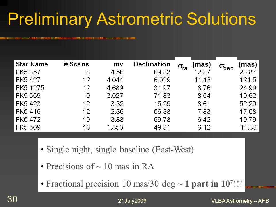 21July2009VLBA Astrometry -- AFB 30 Preliminary Astrometric Solutions Single night, single baseline (East-West) Precisions of ~ 10 mas in RA Fractiona