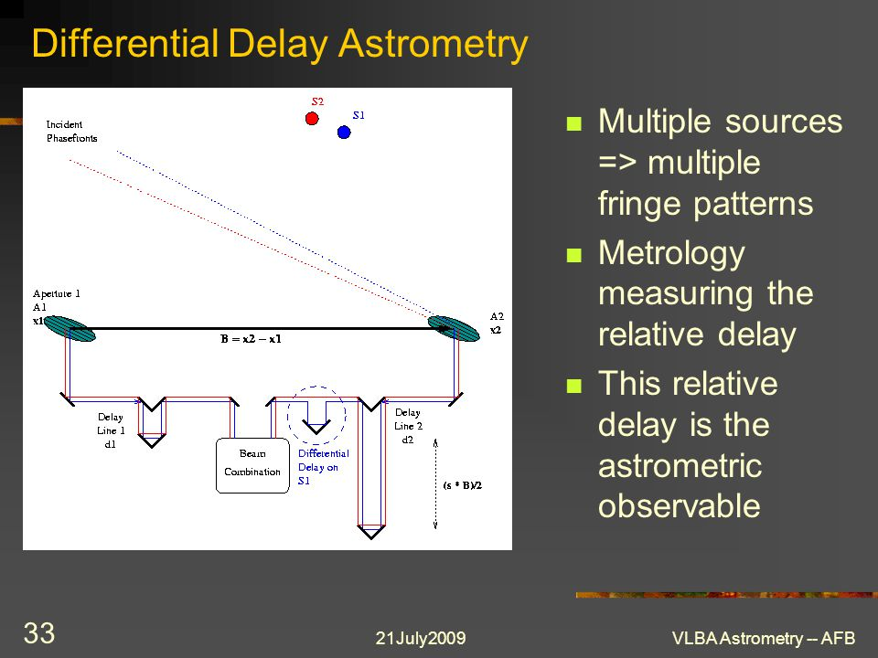 21July2009VLBA Astrometry -- AFB 33 Differential Delay Astrometry Multiple sources => multiple fringe patterns Metrology measuring the relative delay