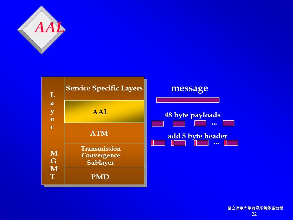 國立清華大學資訊系黃能富教授 22 AAL Service Specific Layers ATM Transmission Convergence Sublayer PMD Layer MGMT Layer MGMT...