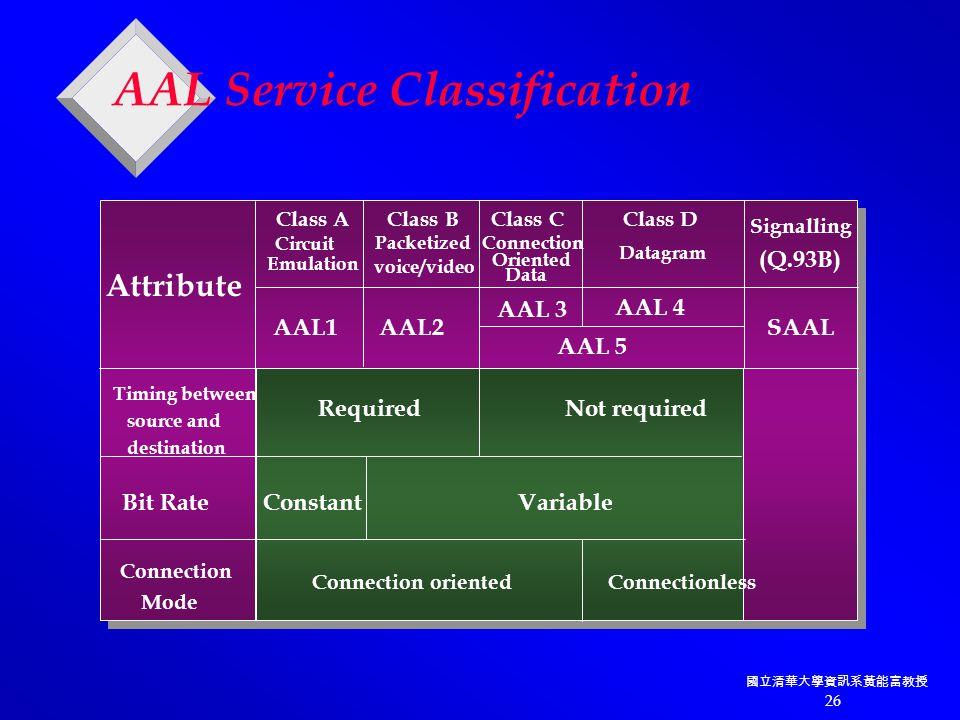 國立清華大學資訊系黃能富教授 26 AAL Service Classification Timing between source and destination Class A Class B Class C Class D Required Not required Bit Rate Constant Variable Connection Mode Connection oriented Connectionless Circuit Emulation Packetized voice/video Connection Oriented Data Datagram Attribute AAL1 AAL2 SAAL AAL 5 AAL 4 AAL 3 Signalling (Q.93B)