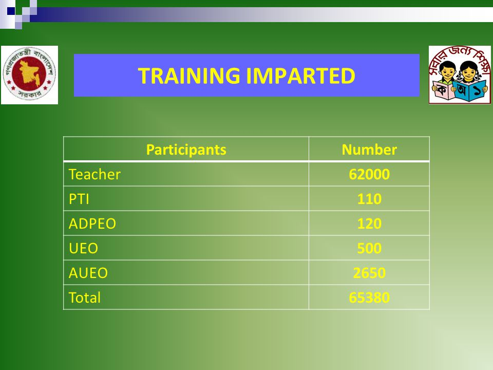 TRAINING IMPARTED ParticipantsNumber Teacher62000 PTI110 ADPEO120 UEO500 AUEO2650 Total65380