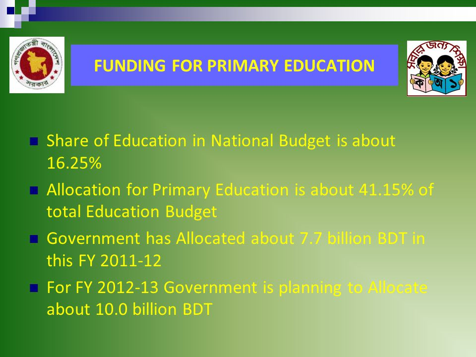 FUNDING FOR PRIMARY EDUCATION Share of Education in National Budget is about 16.25% Allocation for Primary Education is about 41.15% of total Education Budget Government has Allocated about 7.7 billion BDT in this FY 2011-12 For FY 2012-13 Government is planning to Allocate about 10.0 billion BDT