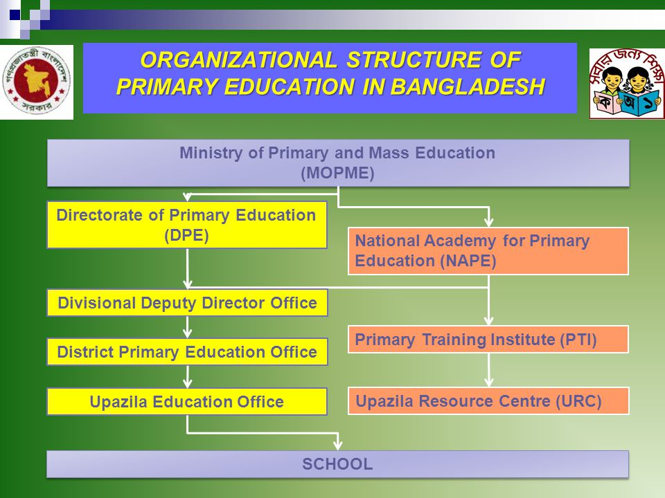 ORGANIZATIONAL STRUCTURE OF PRIMARY EDUCATION IN BANGLADESH Ministry of Primary and Mass Education (MOPME) Ministry of Primary and Mass Education (MOPME) Directorate of Primary Education (DPE) Divisional Deputy Director Office District Primary Education Office Upazila Education Office SCHOOL National Academy for Primary Education (NAPE) Primary Training Institute (PTI) Upazila Resource Centre (URC)