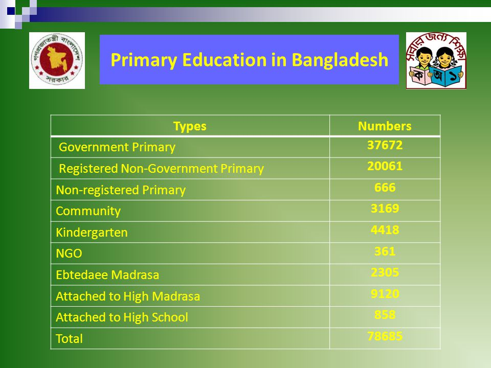Primary Education in Bangladesh TypesNumbers Government Primary 37672 Registered Non-Government Primary 20061 Non-registered Primary 666 Community 3169 Kindergarten 4418 NGO 361 Ebtedaee Madrasa 2305 Attached to High Madrasa 9120 Attached to High School 858 Total 78685