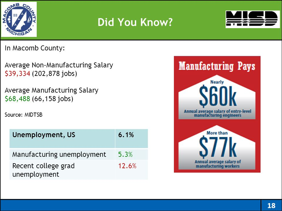Did You Know? 18 In Macomb County: Average Non-Manufacturing Salary $39,334 (202,878 jobs) Average Manufacturing Salary $68,488 (66,158 jobs) Source: