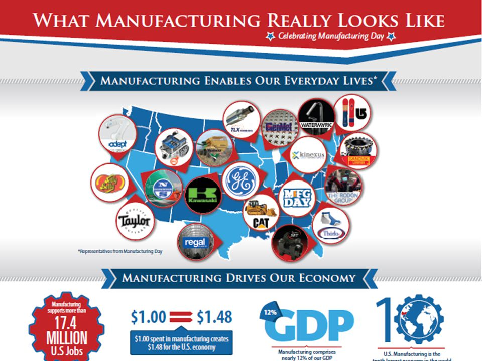 Importance of Manufacturing to our economy 19