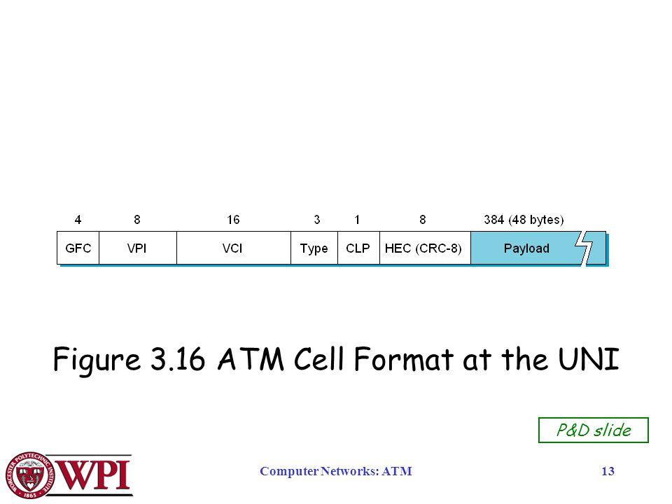 Computer Networks: ATM13 Figure 3.16 ATM Cell Format at the UNI P&D slide