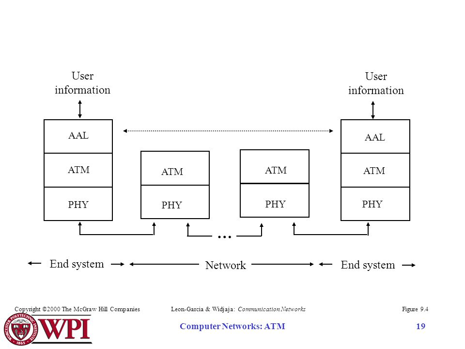 Computer Networks: ATM19 AAL ATM User information AAL ATM PHY ATM PHY ATM PHY … End system Network Figure 9.4Leon-Garcia & Widjaja: Communication NetworksCopyright ©2000 The McGraw Hill Companies