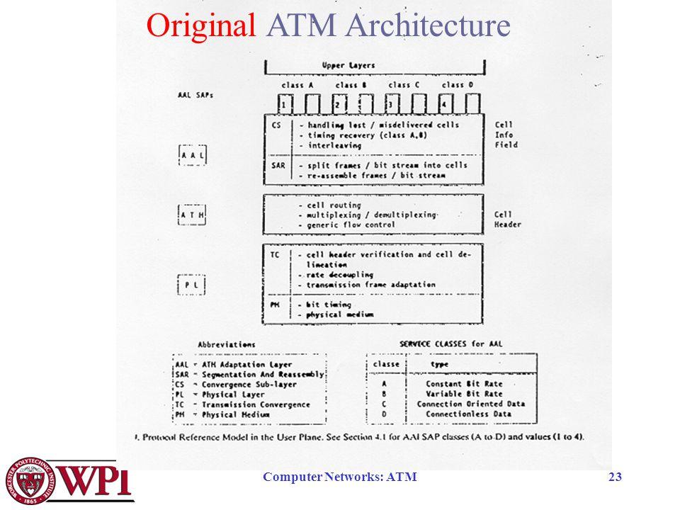 Computer Networks: ATM23 Original ATM Architecture