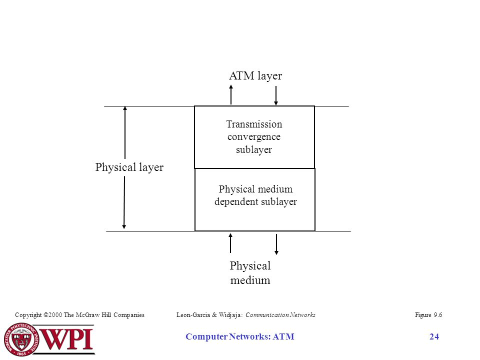 Computer Networks: ATM24 Transmission convergence sublayer Physical medium dependent sublayer Physical medium ATM layer Physical layer Figure 9.6Leon-Garcia & Widjaja: Communication NetworksCopyright ©2000 The McGraw Hill Companies