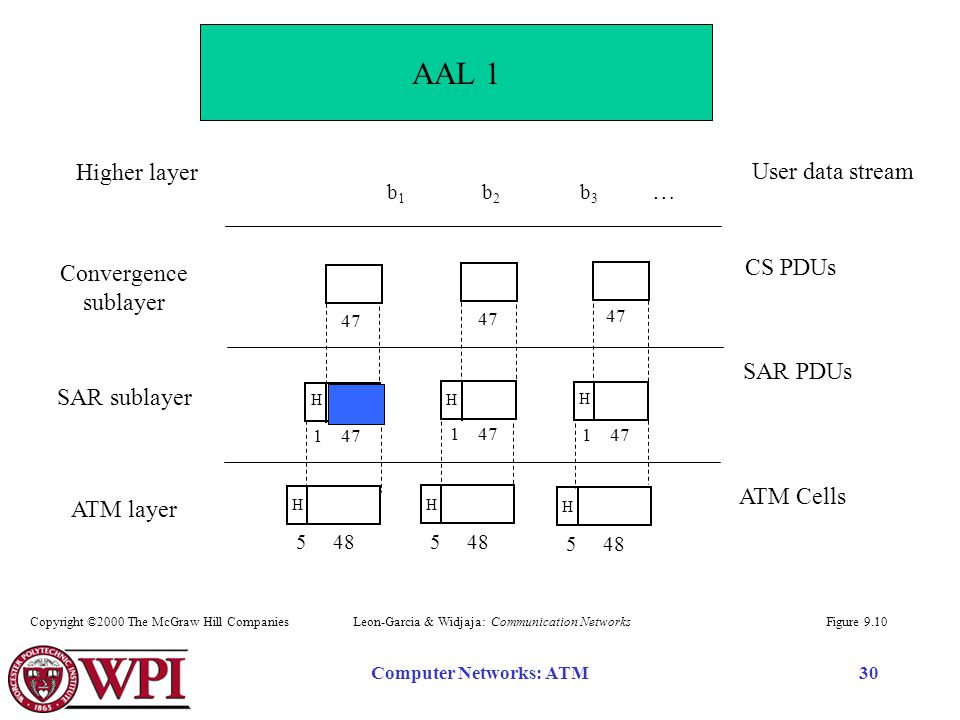 Computer Networks: ATM30 … Higher layer User data stream Convergence sublayer SAR sublayer ATM layer CS PDUs SAR PDUs ATM Cells 47 1 47 H H H 5 48 H H H b 1 b 2 b 3 Figure 9.10 AAL 1 Leon-Garcia & Widjaja: Communication NetworksCopyright ©2000 The McGraw Hill Companies