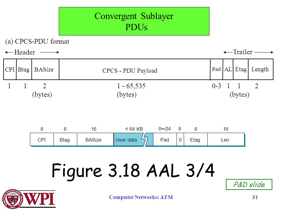 Computer Networks: ATM31 Figure 3.18 AAL 3/4 CPIBtagBASizePad0EtagLen 816 0─248 816< 64 KB8 User data P&D slide (a) CPCS-PDU format CPI Btag BASize CPCS - PDU Payload 1 1 2 1 - 65,535 0-3 1 1 2 (bytes)(bytes)(bytes) AL Etag Length Pad Header Trailer Convergent Sublayer PDUs