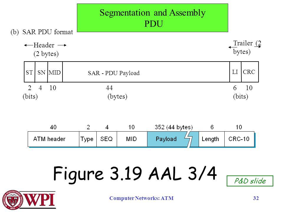 Computer Networks: ATM32 Figure 3.19 AAL 3/4 P&D slide (b) SAR PDU format ST SN MID SAR - PDU Payload 2 4 10 44 6 10 (bits)(bytes) (bits) LI CRC Header (2 bytes) Trailer (2 bytes) Segmentation and Assembly PDU