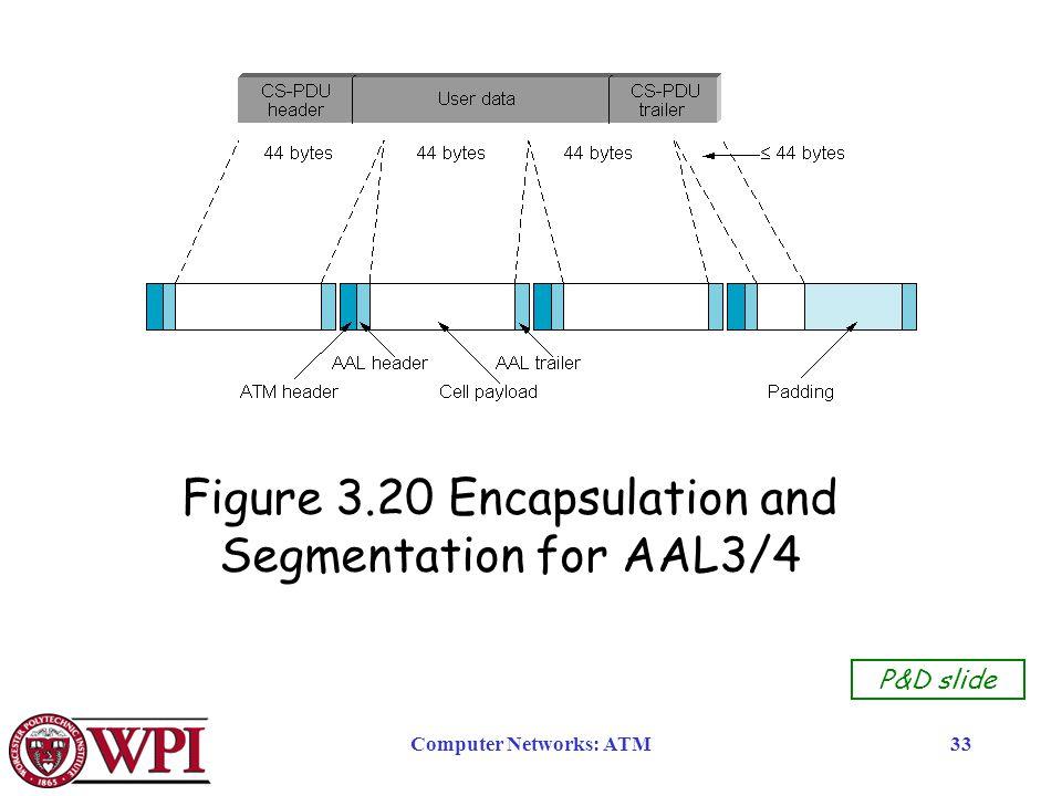 Computer Networks: ATM33 Figure 3.20 Encapsulation and Segmentation for AAL3/4 P&D slide