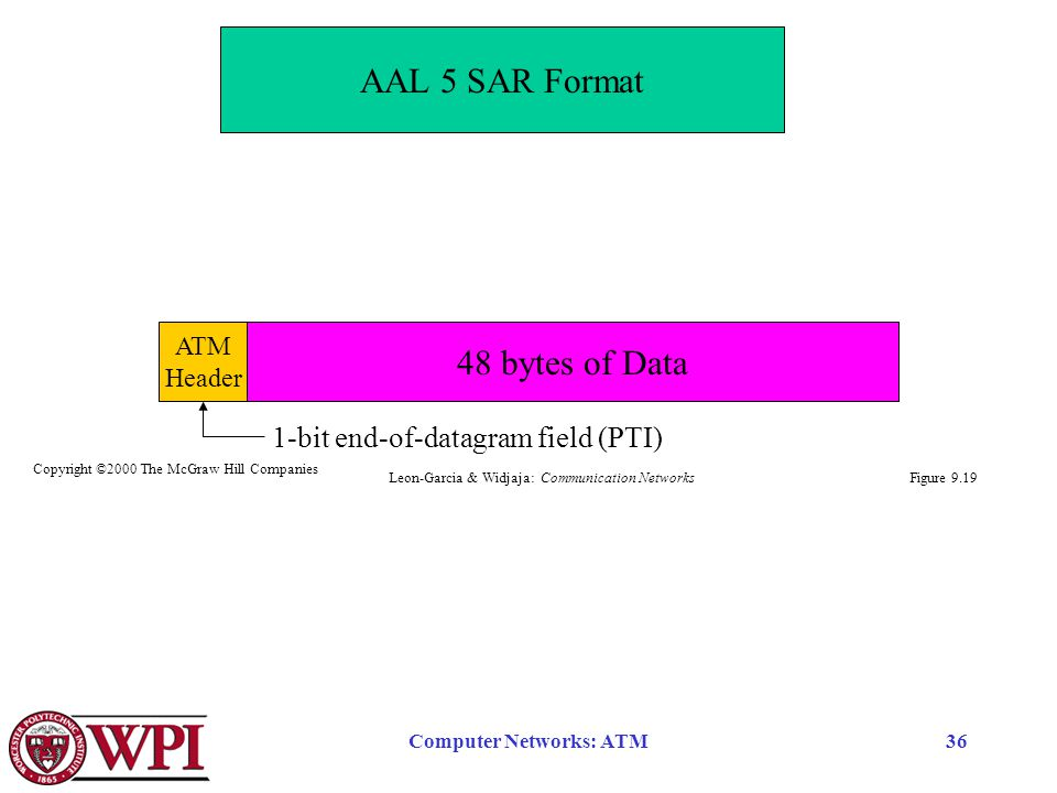 Computer Networks: ATM36 Figure 9.19 AAL 5 SAR Format 48 bytes of Data ATM Header 1-bit end-of-datagram field (PTI) Leon-Garcia & Widjaja: Communication Networks Copyright ©2000 The McGraw Hill Companies