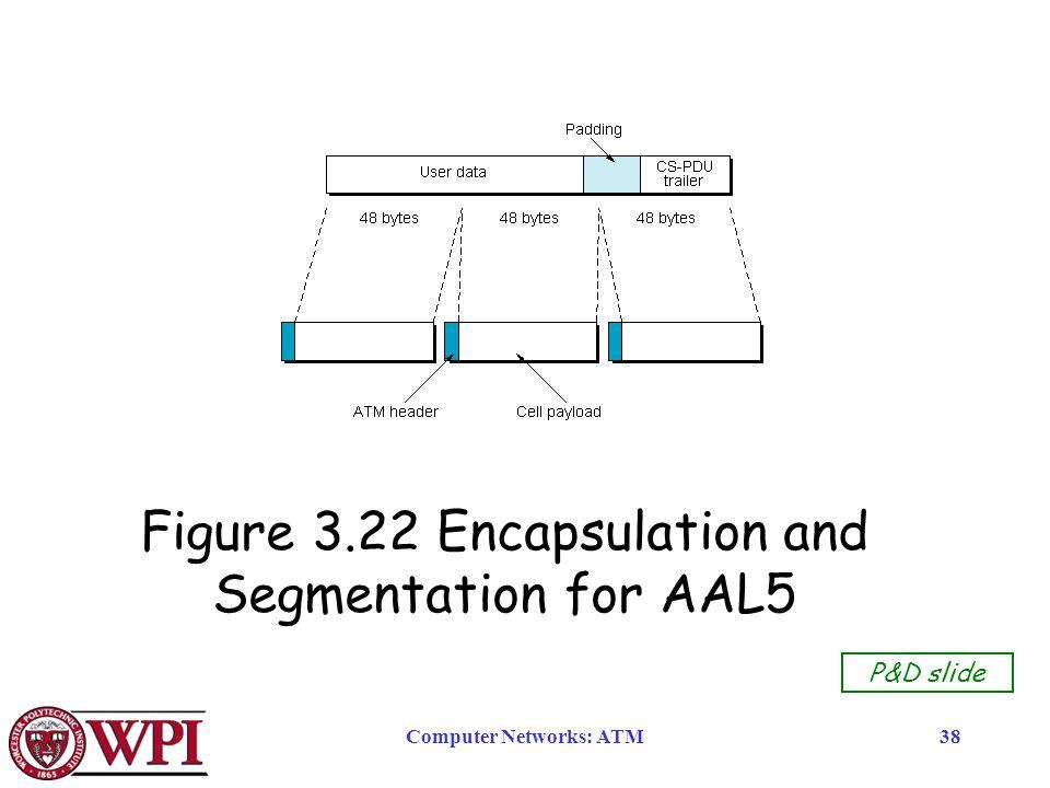 Computer Networks: ATM38 Figure 3.22 Encapsulation and Segmentation for AAL5 P&D slide