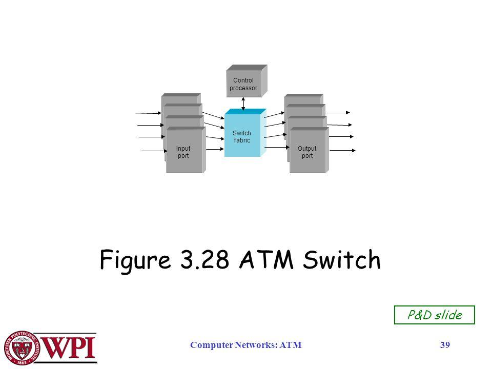 Computer Networks: ATM39 P&D slide Figure 3.28 ATM Switch