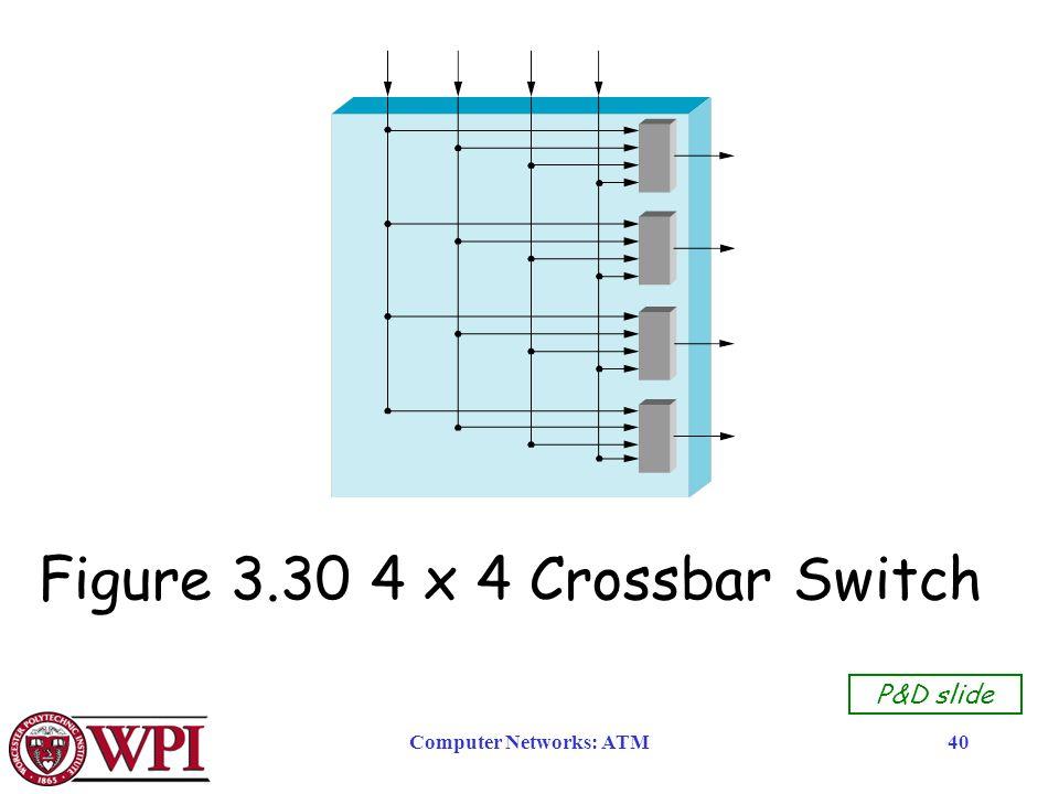 Computer Networks: ATM40 P&D slide Figure 3.30 4 x 4 Crossbar Switch