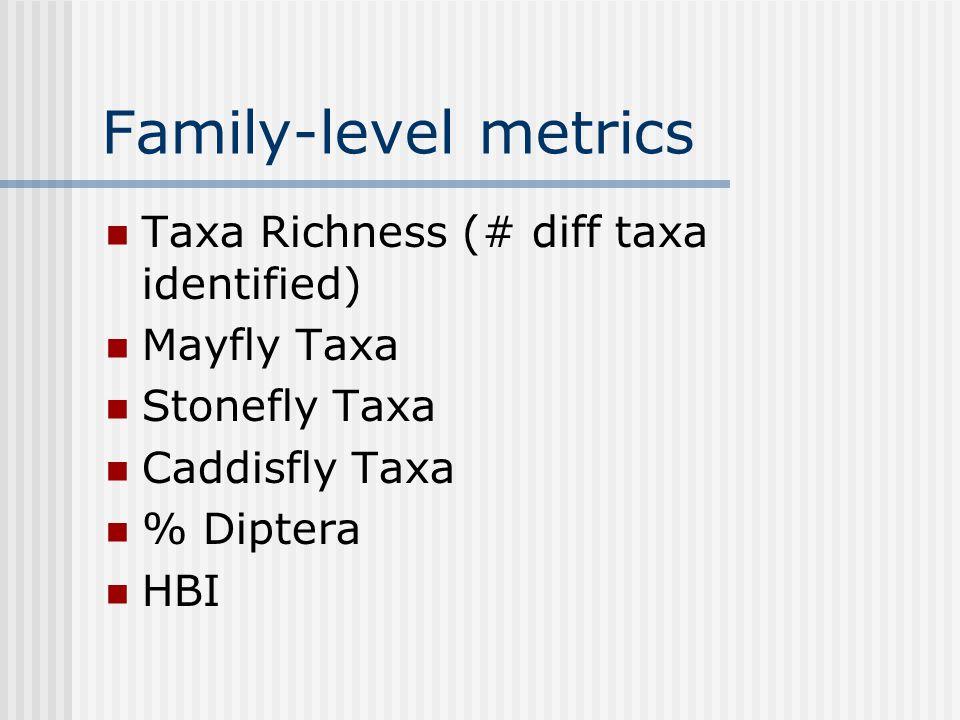 Family-level metrics Taxa Richness (# diff taxa identified) Mayfly Taxa Stonefly Taxa Caddisfly Taxa % Diptera HBI