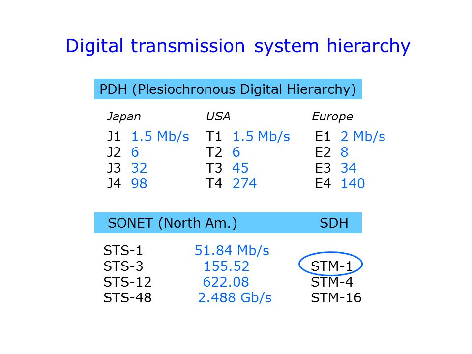 Digital transmission system hierarchy PDH (Plesiochronous Digital Hierarchy) SONET (North Am.) SDH STS-1 51.84 Mb/s STS-3 155.52 STM-1 STS-12 622.08 STM-4 STS-482.488 Gb/s STM-16 JapanUSAEurope J1 1.5 Mb/s T1 1.5 Mb/s E1 2 Mb/s J2 6 T2 6 E2 8 J3 32 T3 45 E3 34 J4 98 T4 274 E4 140