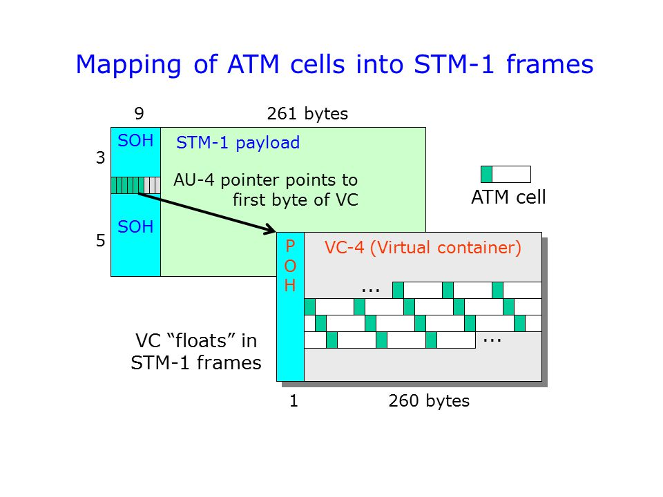 Mapping of ATM cells into STM-1 frames SOH STM-1 payload VC-4 (Virtual container) VC-4 (Virtual container) POHPOH AU-4 pointer points to first byte of VC 3 5 9261 bytes...