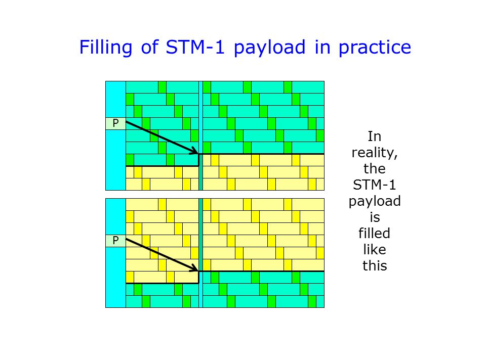 Filling of STM-1 payload in practice P P In reality, the STM-1 payload is filled like this