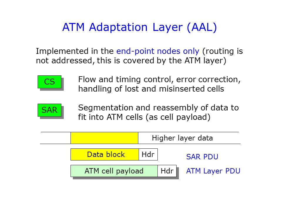 ATM Adaptation Layer (AAL) Implemented in the end-point nodes only (routing is not addressed, this is covered by the ATM layer) Flow and timing control, error correction, handling of lost and misinserted cells Segmentation and reassembly of data to fit into ATM cells (as cell payload) CS SAR ATM cell payload Hdr Data blockHdr Higher layer data SAR PDU ATM Layer PDU