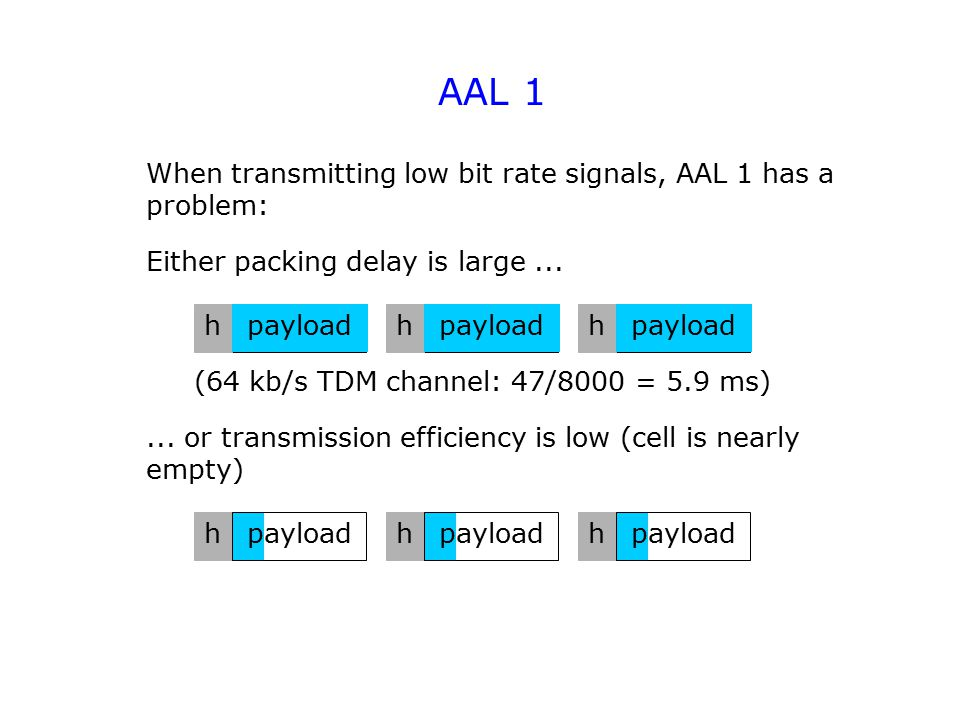 AAL 1 When transmitting low bit rate signals, AAL 1 has a problem: payloadh h h Either packing delay is large......