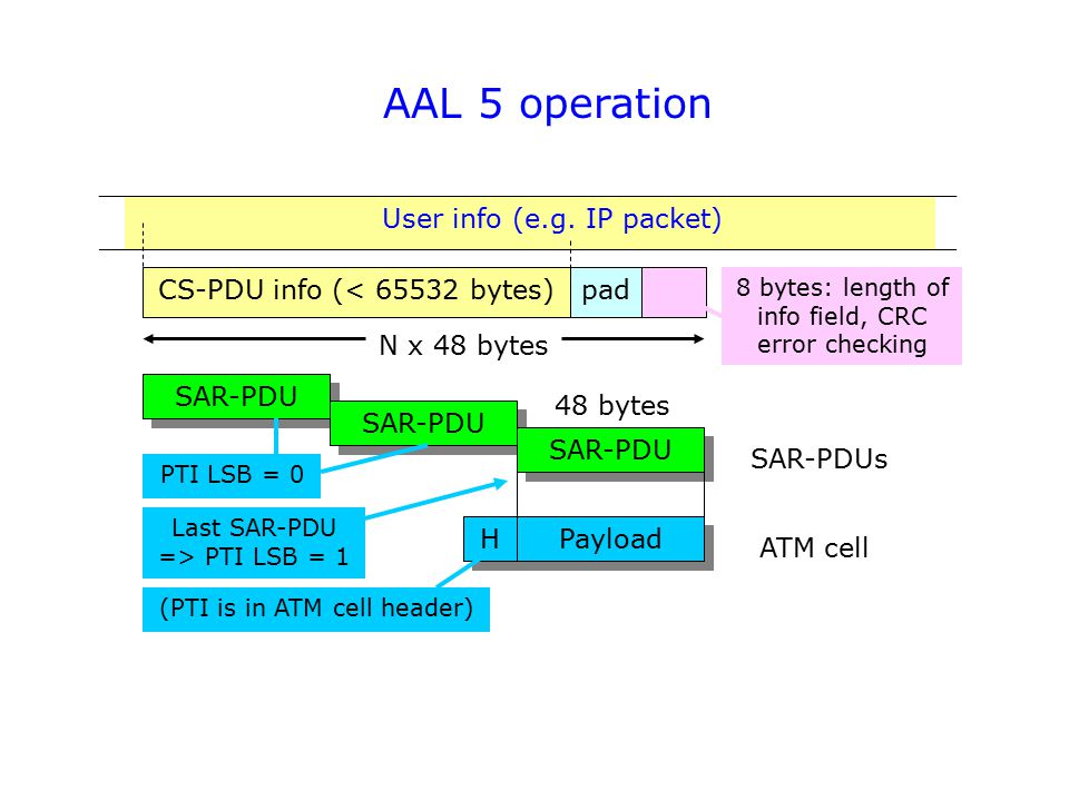 AAL 5 operation H H SAR-PDU CS-PDU info (< 65532 bytes) User info (e.g.