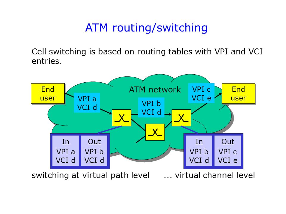 ATM routing/switching Cell switching is based on routing tables with VPI and VCI entries.